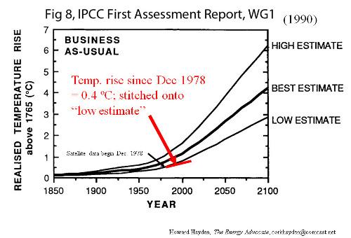 ipcc-forecasts-1990-cf-actual.jpg