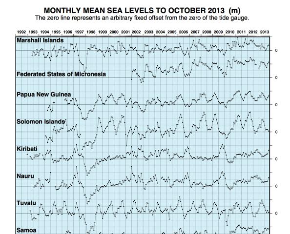 global-mean-sea-level-2