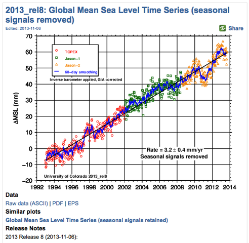 global-mean-sea-level