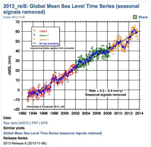 global-mean-sea-level
