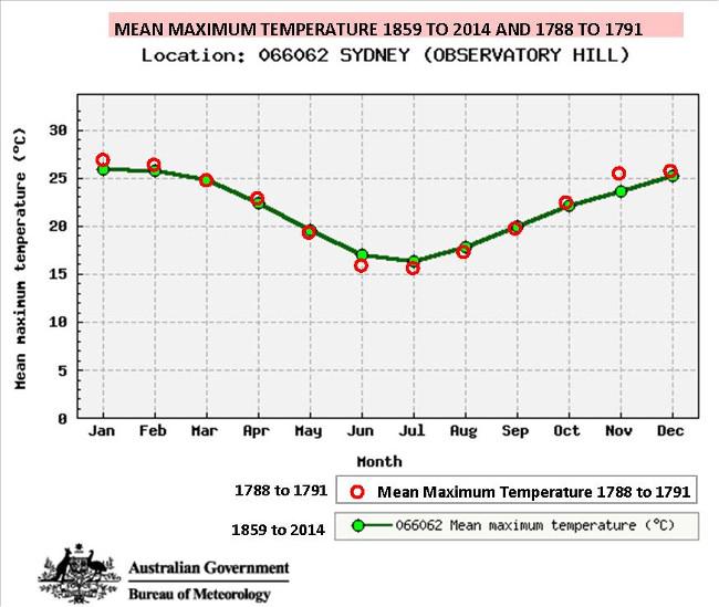 sydney-temperature-s